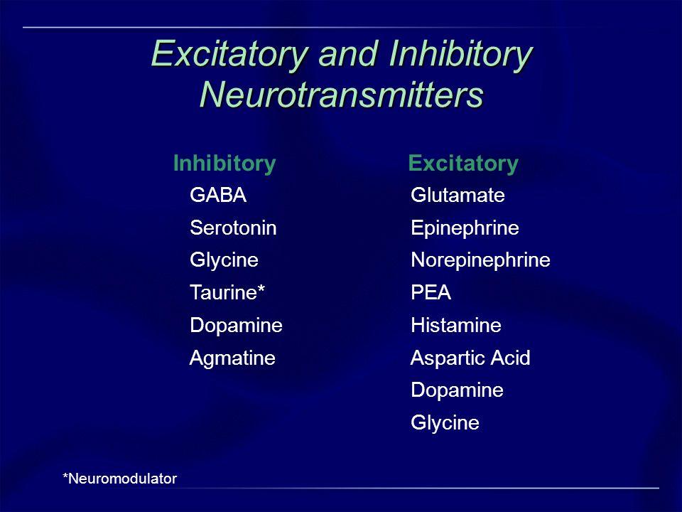 Excitatory and Inhibitory Neurotransmitters *Neuromodulator InhibitoryExcitatory GABA Serotonin Glycine Taurine* Dopamine Agmatine Glutamate Epinephri