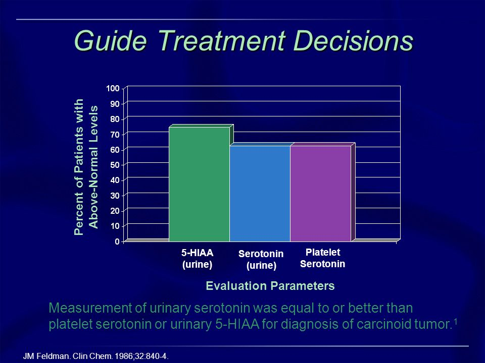 Guide Treatment Decisions 5-HIAA (urine) Serotonin (urine) Platelet Serotonin Evaluation Parameters Percent of Patients with Above-Normal Levels Measu
