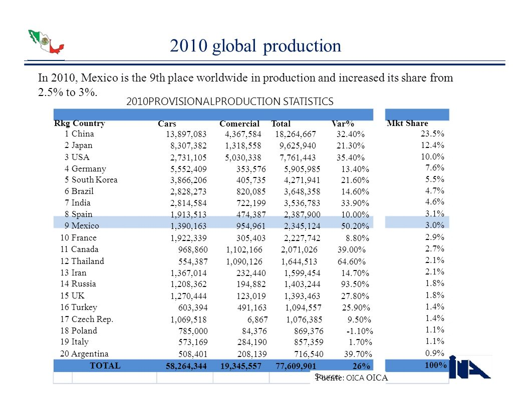 2010 global production In 2010, Mexico is the 9th place worldwide in production and increased its share from 2.5% to 3%. 2010PROVISIONALPRODUCTION STA