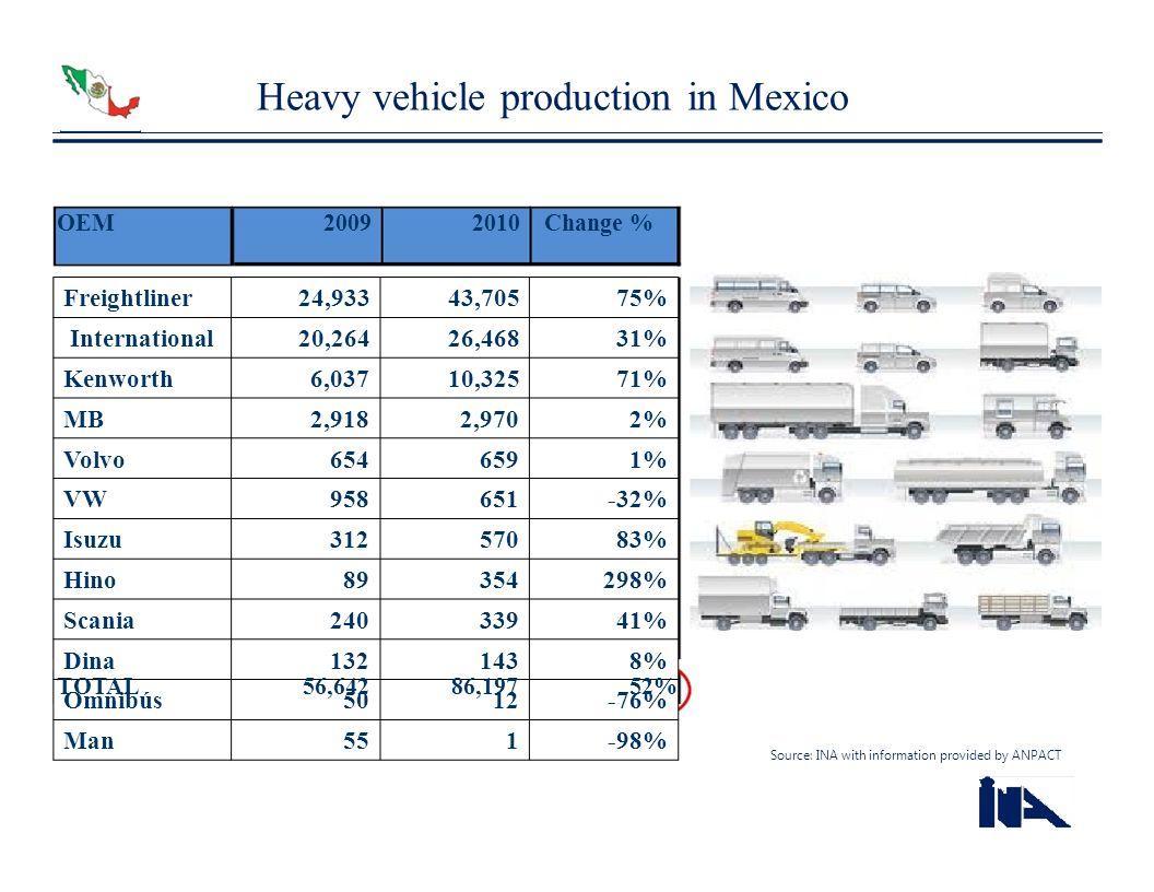 Freightliner24,93343,70575% International20,26426,46831% Kenworth6,03710,32571% MB2,9182,9702% Volvo6546591% VW958651-32% Isuzu31257083% Hino89354298%