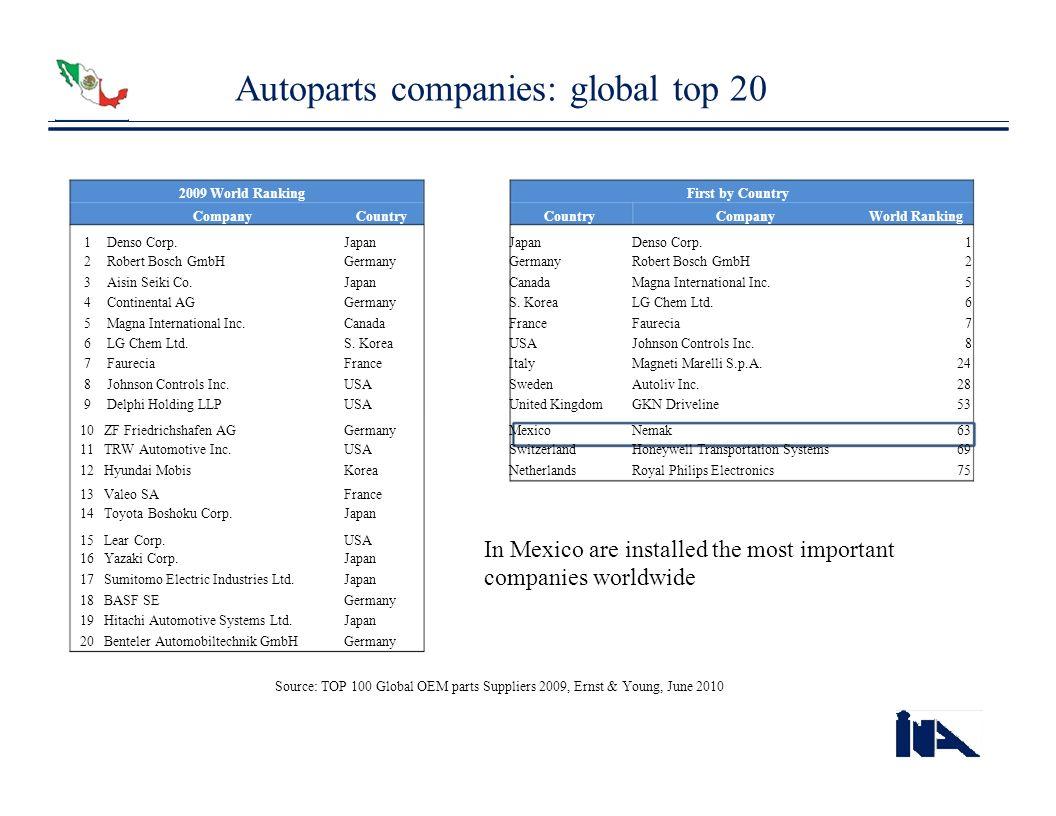 Autoparts companies: global top 20 2009 World RankingFirst by Country CompanyCountry CompanyWorld Ranking 123456789123456789 Denso Corp. Robert Bosch