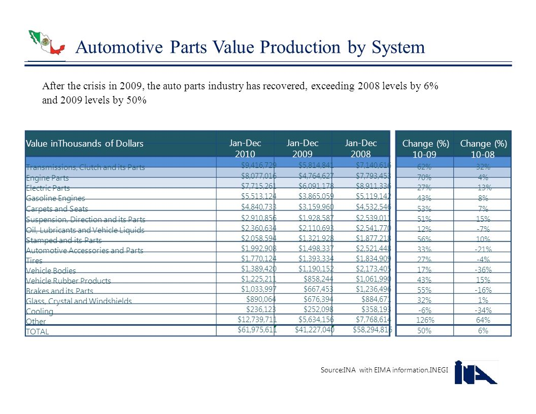 Automotive Parts Value Production by System After the crisis in 2009, the auto parts industry has recovered, exceeding 2008 levels by 6% and 2009 leve