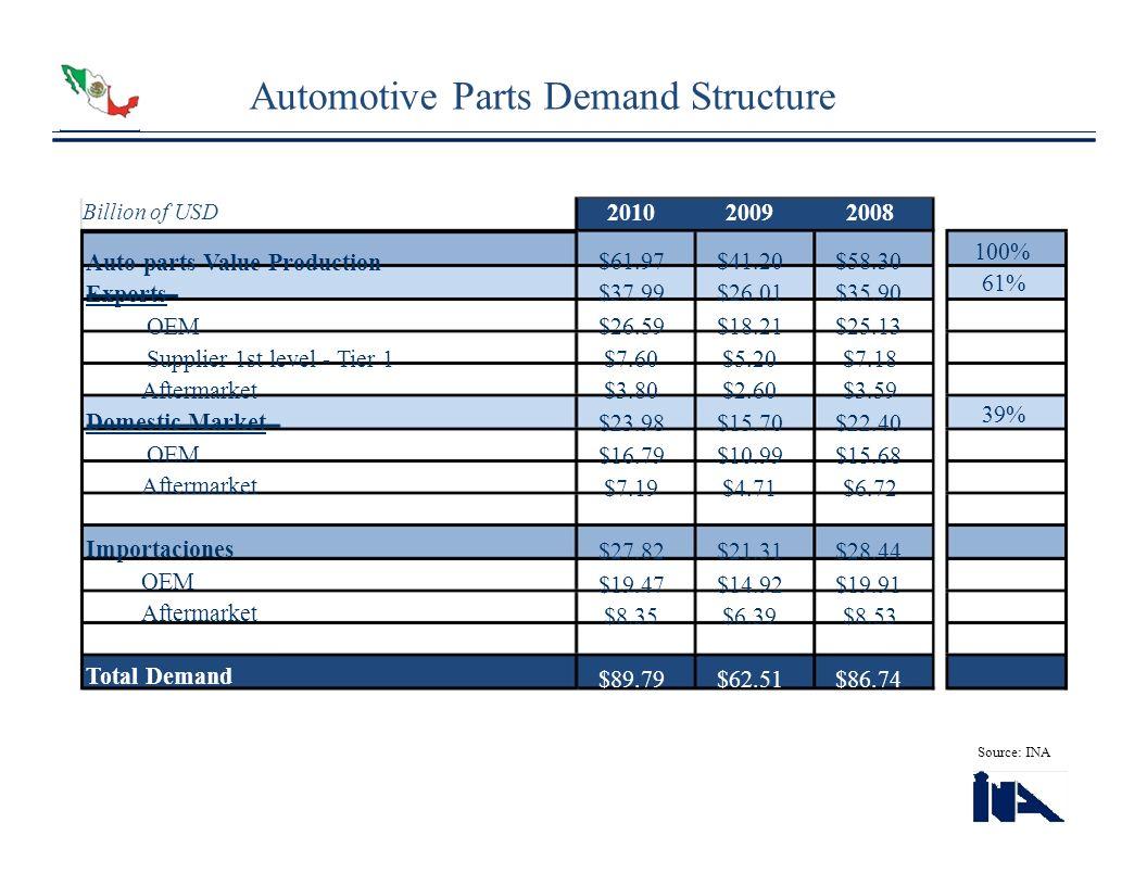 Automotive Parts Demand Structure Billion of USD 201020092008 100% 61% 39% Source: INA Auto parts Value Production Exports OEM Supplier 1st level - Ti