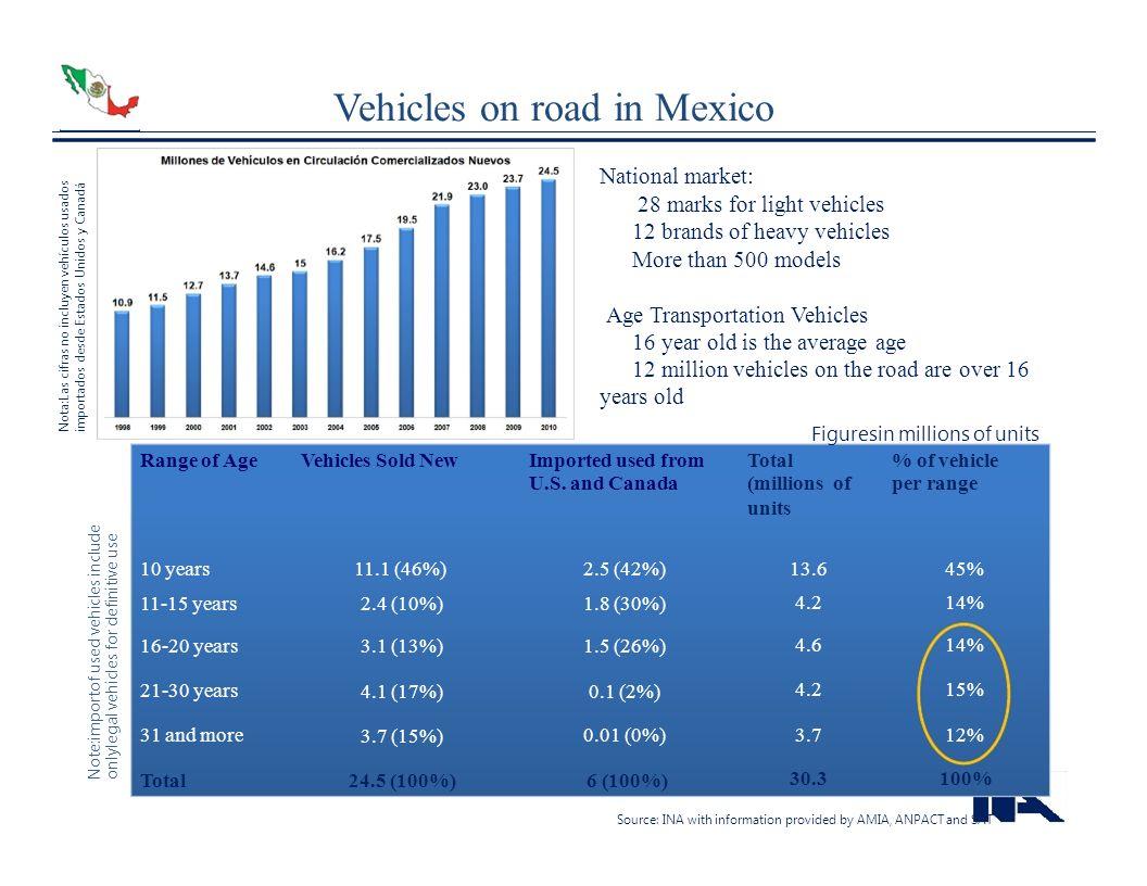 Nota:Las cifras no incluyen vehículos usadosimportados desde Estados Unidos y Canadá Note:importof used vehicles includeonlylegal vehicles for definit