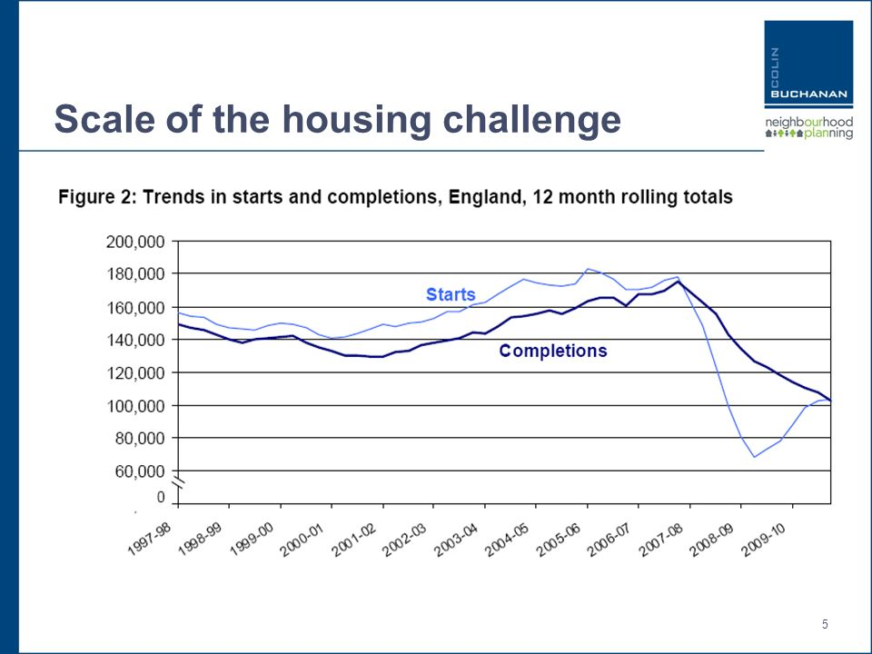 5 Scale of the housing challenge