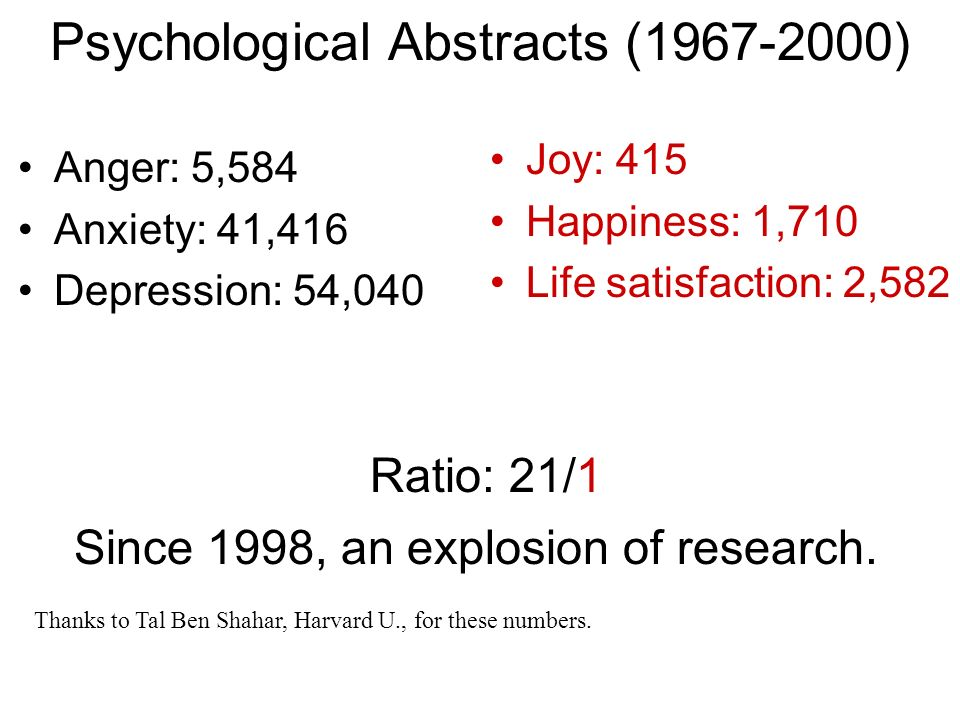 Anger: 5,584 Anxiety: 41,416 Depression: 54,040 Psychological Abstracts (1967-2000) Joy: 415 Happiness: 1,710 Life satisfaction: 2,582 Ratio: 21/1 Tha