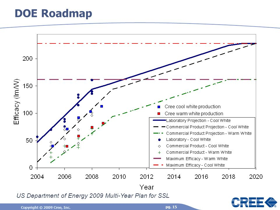 Copyright © 2009 Cree, Inc. pg. 15 DOE Roadmap US Department of Energy 2009 Multi-Year Plan for SSL Cree cool white production Cree warm white product