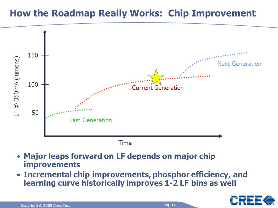 Copyright © 2009 Cree, Inc. pg. 17 How the Roadmap Really Works: Chip Improvement Major leaps forward on LF depends on major chip improvements Increme