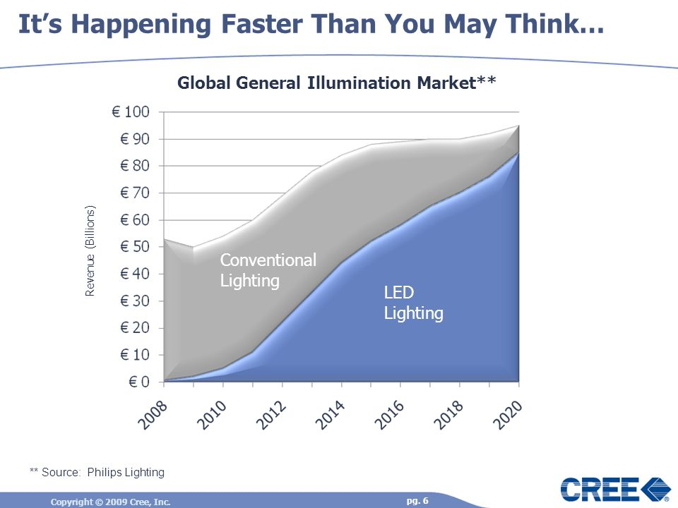 Copyright © 2009 Cree, Inc. pg. 6 Its Happening Faster Than You May Think… LED Lighting Conventional Lighting Global General Illumination Market** Rev