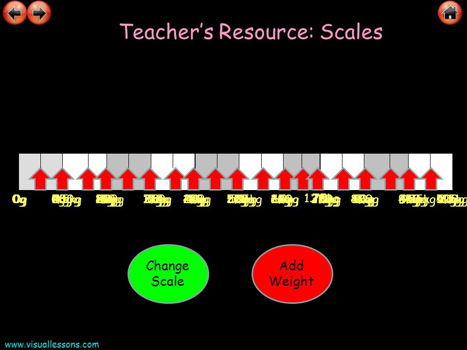 www.visuallessons.com Teachers Resource: Scales 10g20g30g40g70g50g60g80g90g100g0g Change Scale Add Weight 250g500g750g1kg 1.75kg 1.25kg1.5kg2kg2.25kg2