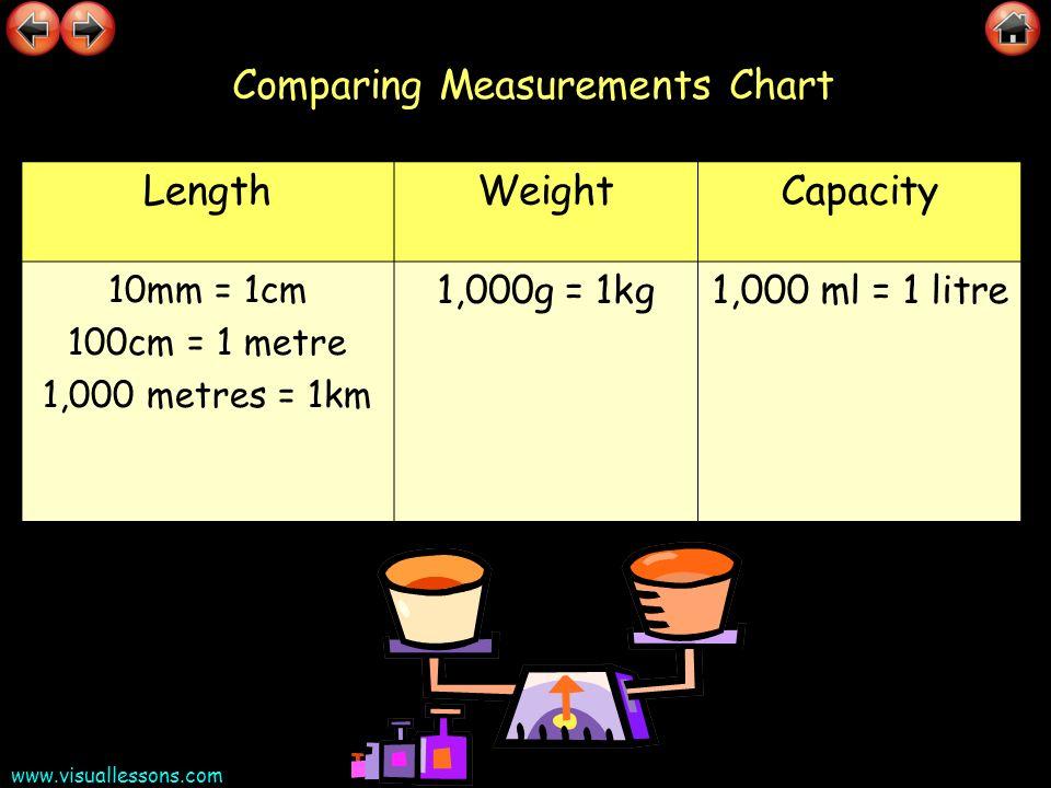 www.visuallessons.com Comparing Measurements Chart LengthWeightCapacity 10mm = 1cm 100cm = 1 metre 1,000 metres = 1km 1,000g = 1kg1,000 ml = 1 litre