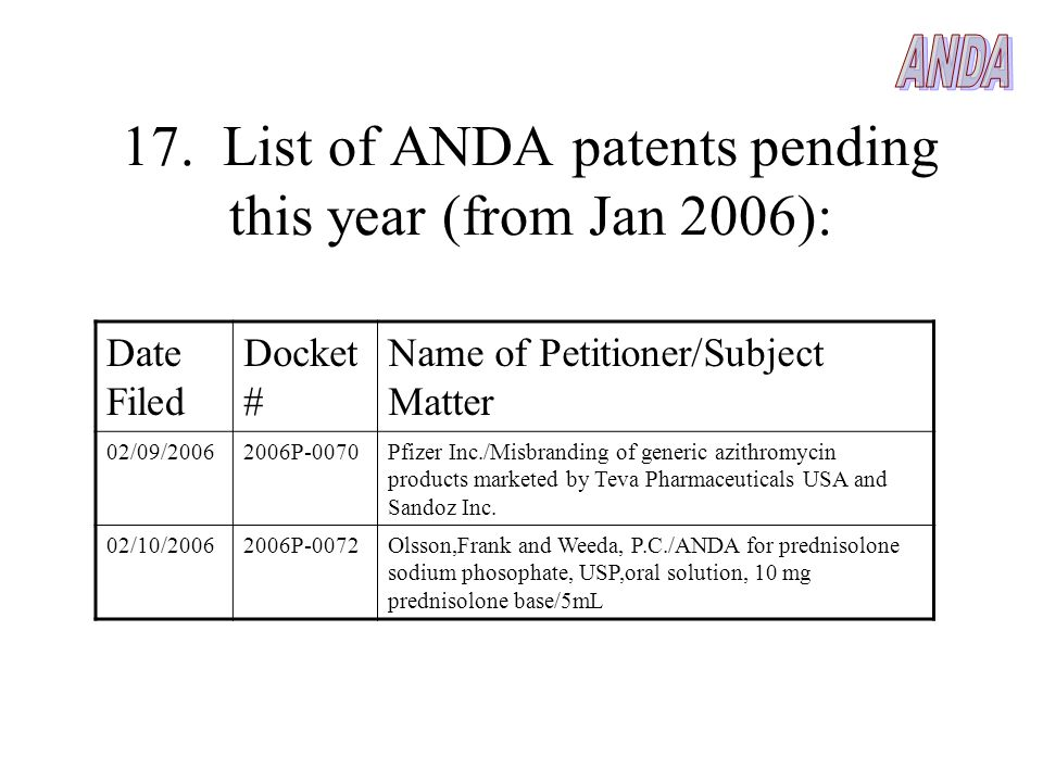 17. List of ANDA patents pending this year (from Jan 2006): Date Filed Docket # Name of Petitioner/Subject Matter 02/09/20062006P-0070Pfizer Inc./Misb