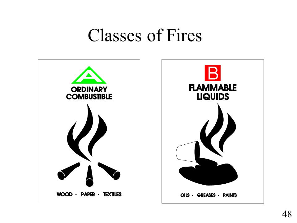 48 Classes of Fires