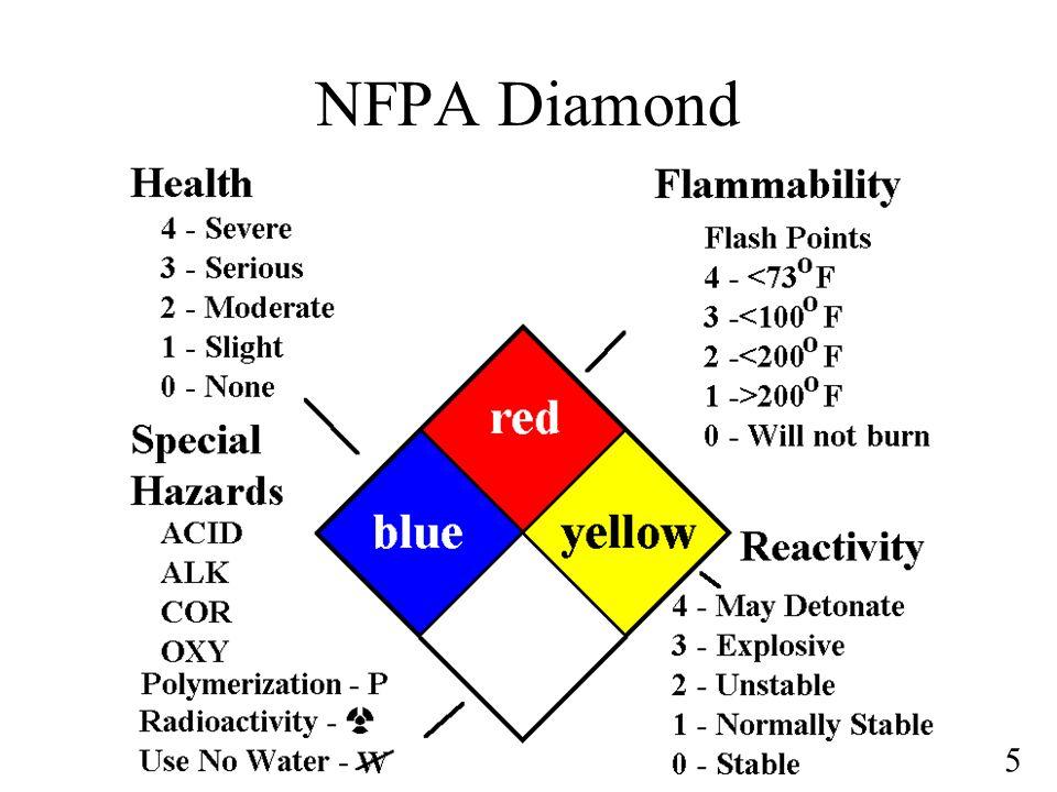 5 NFPA Diamond