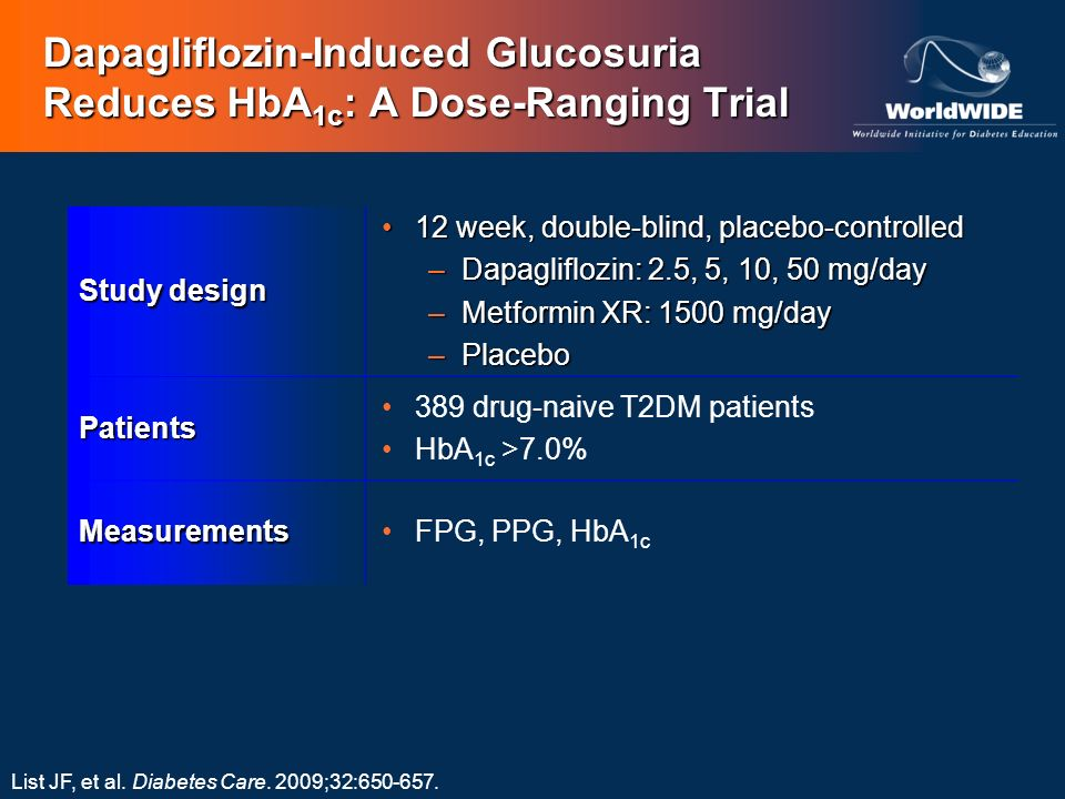 Dapagliflozin-Induced Glucosuria Reduces HbA 1c : A Dose-Ranging Trial Study design 12 week, double-blind, placebo-controlled12 week, double-blind, pl