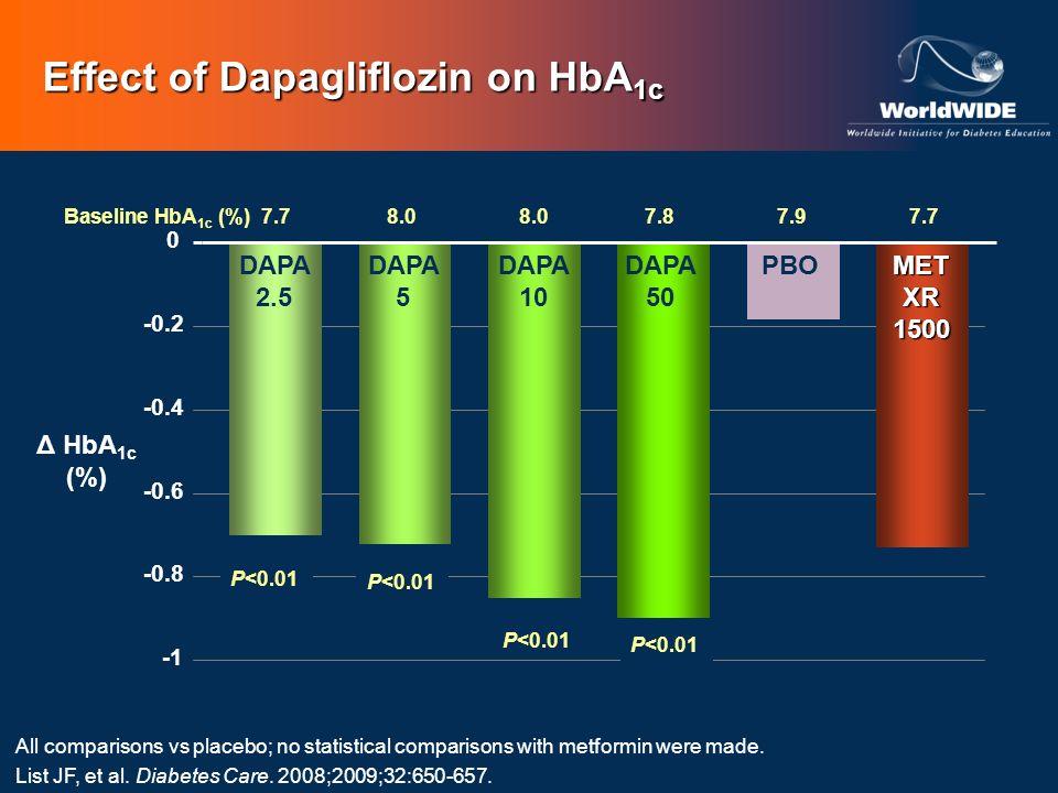 Baseline HbA 1c (%)7.78.08.07.87.97.7 All comparisons vs placebo; no statistical comparisons with metformin were made. List JF, et al. Diabetes Care.