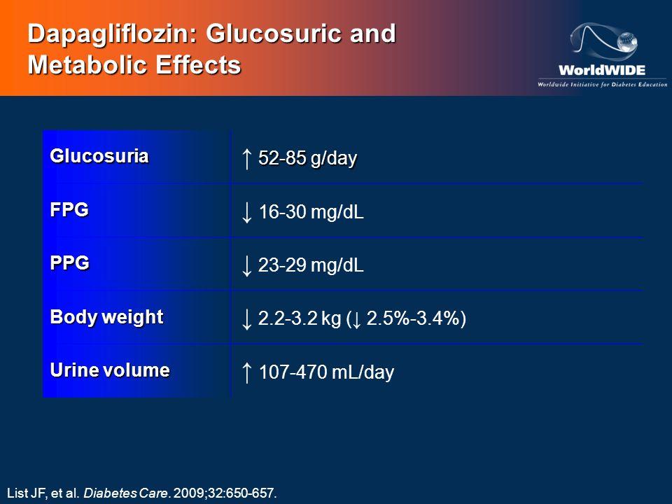 Dapagliflozin: Glucosuric and Metabolic Effects Glucosuria 52-85 g/day FPG 16-30 mg/dL PPG 23-29 mg/dL Body weight 2.2-3.2 kg ( 2.5%-3.4%) Urine volum