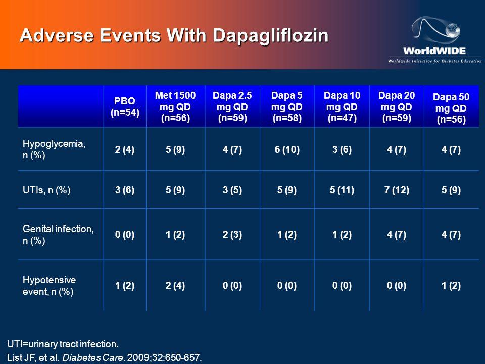 Adverse Events With Dapagliflozin PBO (n=54) Met 1500 mg QD (n=56) Dapa 2.5 mg QD (n=59) Dapa 5 mg QD (n=58) Dapa 10 mg QD (n=47) Dapa 20 mg QD (n=59)
