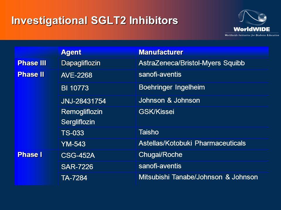 Investigational SGLT2 Inhibitors AgentManufacturer Phase III DapagliflozinAstraZeneca/Bristol-Myers Squibb Phase II AVE-2268 sanofi-aventis BI 10773 B