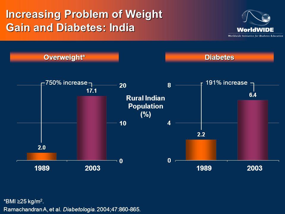Increasing Problem of Weight Gain and Diabetes: India Rural Indian Population (%) *BMI 25 kg/m 2. Ramachandran A, et al. Diabetologia. 2004;47:860-865