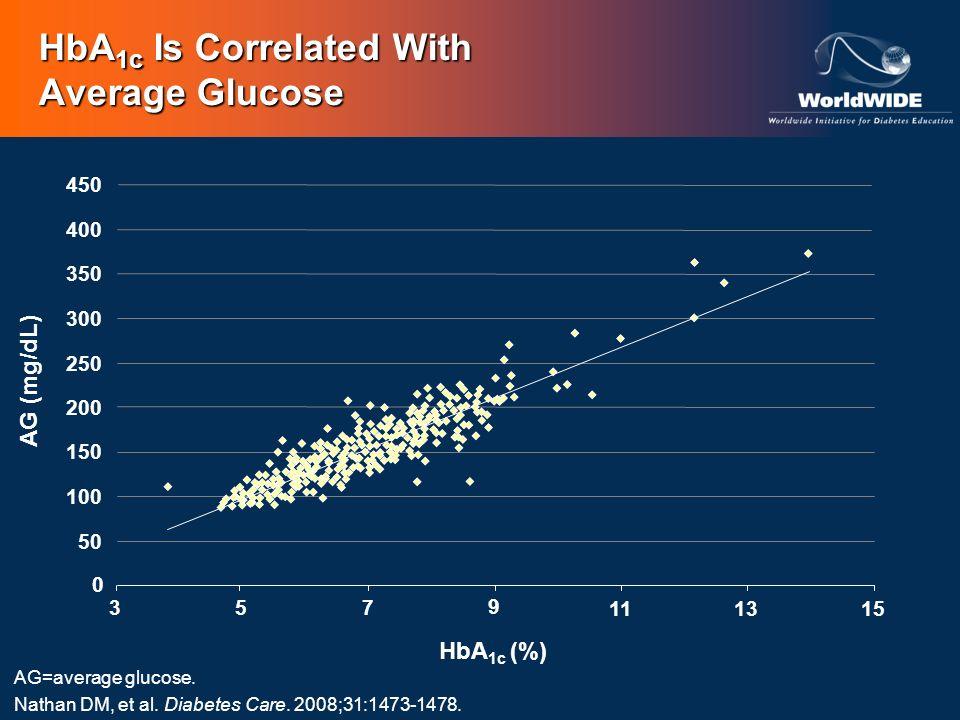 HbA 1c Is Correlated With Average Glucose AG=average glucose. Nathan DM, et al. Diabetes Care. 2008;31:1473-1478. 450 400 350 300 250 200 150 100 50 0