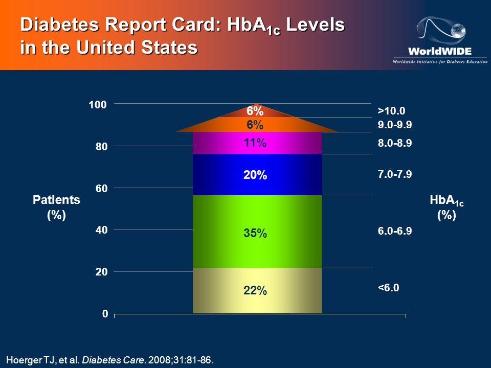 Diabetes Report Card: HbA 1c Levels in the United States Hoerger TJ, et al. Diabetes Care. 2008;31:81-86. Patients (%) HbA 1c (%) <6.0 6.0-6.9 7.0-7.9