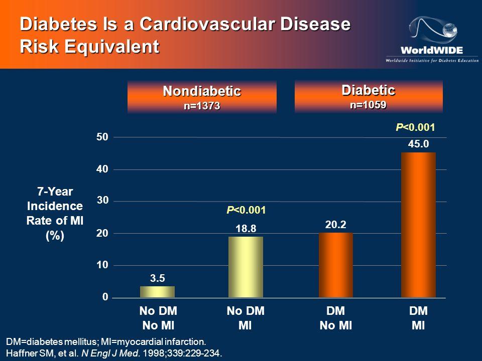 Diabetes Is a Cardiovascular Disease Risk Equivalent DM=diabetes mellitus; MI=myocardial infarction. Haffner SM, et al. N Engl J Med. 1998;339:229-234