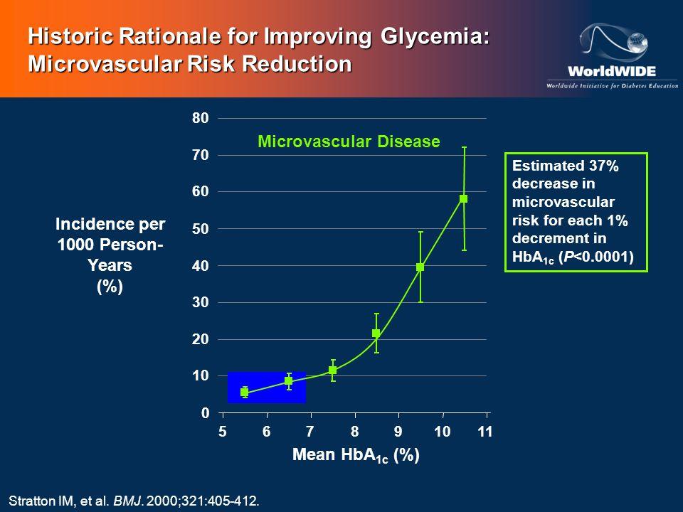Microvascular Disease 0 10 20 30 40 50 60 70 80 567891011 Mean HbA 1c (%) Stratton IM, et al. BMJ. 2000;321:405-412. Estimated 37% decrease in microva