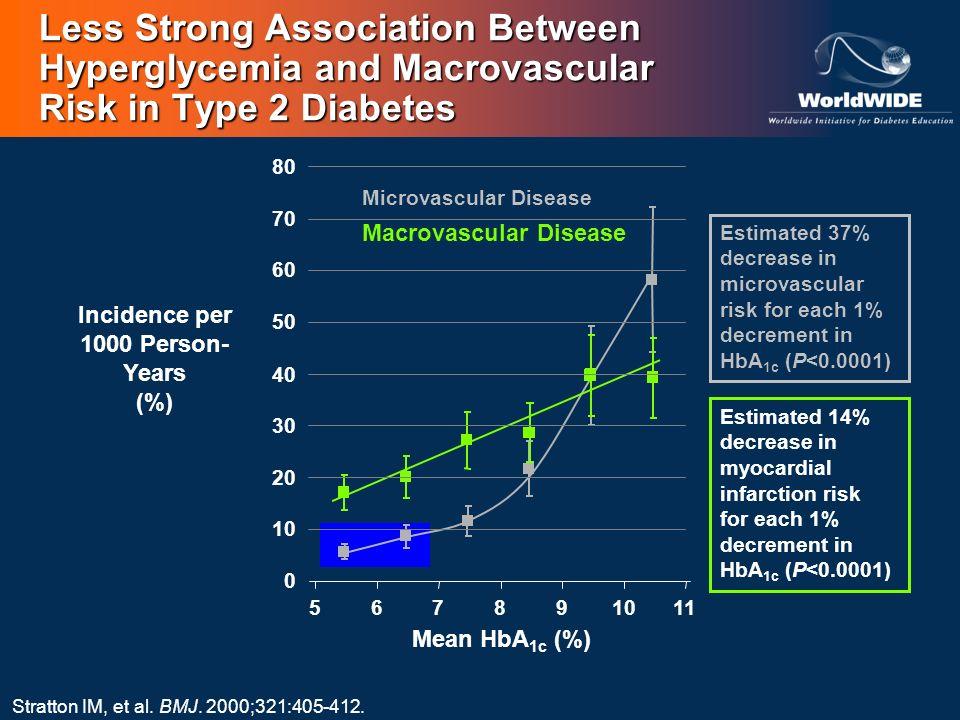 Microvascular Disease Stratton IM, et al. BMJ. 2000;321:405-412. Macrovascular Disease Estimated 14% decrease in myocardial infarction risk for each 1