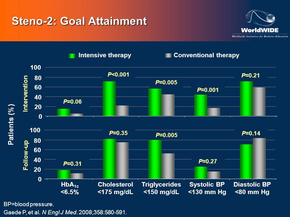 Steno-2: Goal Attainment BP=blood pressure. Gaede P, et al. N Engl J Med. 2008;358:580-591. HbA 1c <6.5% Cholesterol <175 mg/dL Triglycerides <150 mg/