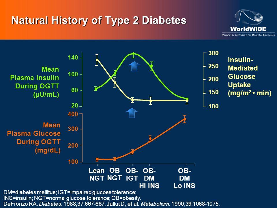 DM=diabetes mellitus; IGT=impaired glucose tolerance; INS=insulin; NGT=normal glucose tolerance; OB=obesity. DeFronzo RA. Diabetes. 1988;37:667-687; J
