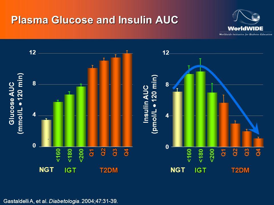 NGT <160 <180 <200 IGTIGT <160 <180<200 Q1 T2DM Q2 Q3Q4 Q1 Q2 Q3Q4 T2DM 0 4 8 12 Glucose AUC (mmol/L 120 min) 0 4 8 12 Insulin AUC (pmol/L 120 min) Pl
