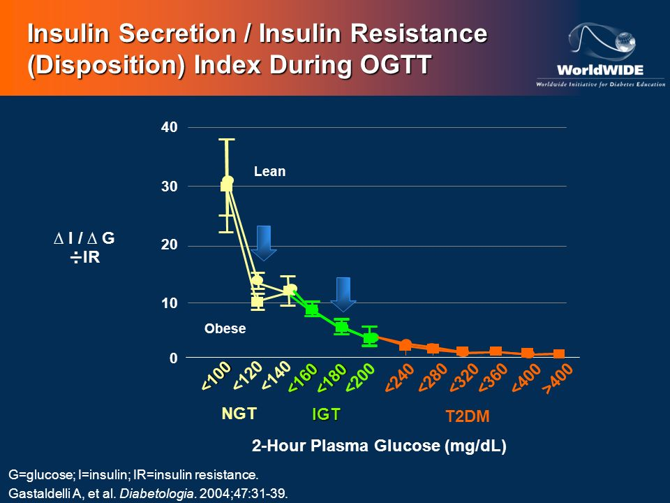 I / G ÷IR 2-Hour Plasma Glucose (mg/dL) Insulin Secretion / Insulin Resistance (Disposition) Index During OGTT G=glucose; I=insulin; IR=insulin resist