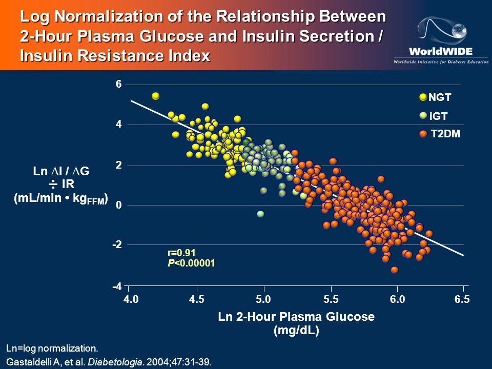 6 -4 0 -2 2 4 6.54.04.55.05.56.0 Ln I / G ÷ IR (mL/min kg FFM ) Ln 2-Hour Plasma Glucose (mg/dL) r=0.91 P<0.00001 T2DM IGT NGT Log Normalization of th