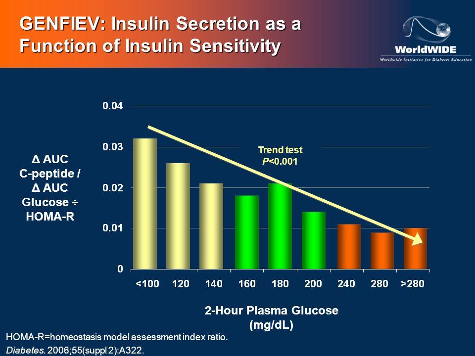 GENFIEV: Insulin Secretion as a Function of Insulin Sensitivity HOMA-R=homeostasis model assessment index ratio. Diabetes. 2006;55(suppl 2):A322. Δ AU