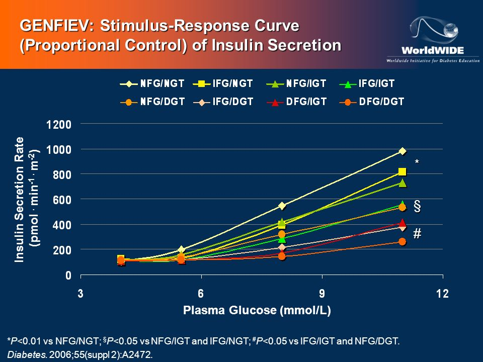 § # * Plasma Glucose (mmol/L) Insulin Secretion Rate (pmol. min -1. m -2 ) *P<0.01 vs NFG/NGT; § P<0.05 vs NFG/IGT and IFG/NGT; # P<0.05 vs IFG/IGT an