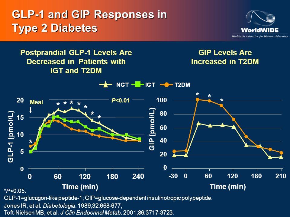*P<0.05. GLP-1=glucagon-like peptide-1; GIP=glucose-dependent insulinotropic polypeptide. Jones IR, et al. Diabetologia. 1989;32:668-677; Toft-Nielsen