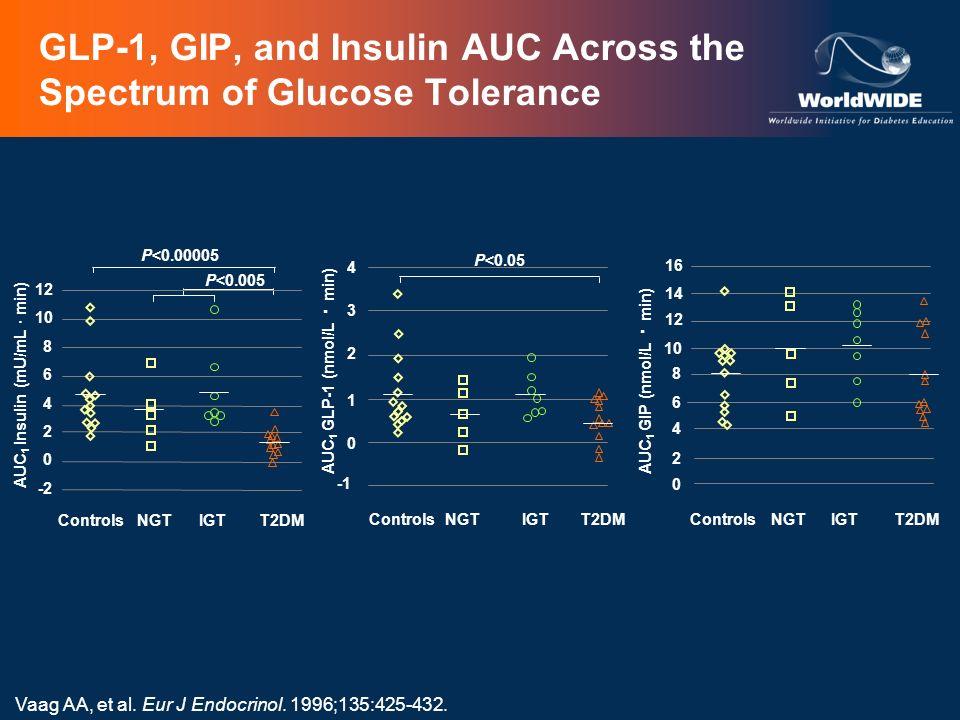 GLP-1, GIP, and Insulin AUC Across the Spectrum of Glucose Tolerance Vaag AA, et al. Eur J Endocrinol. 1996;135:425-432. AUC 1 Insulin (mU/mL · min) 1