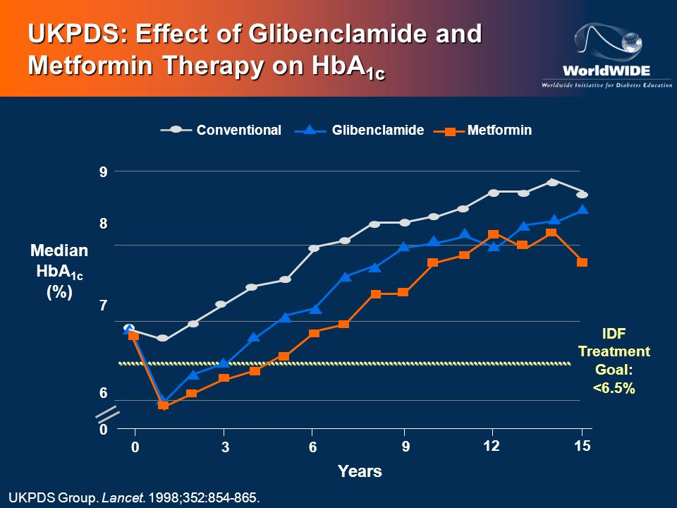 Years 8 7 6 0 9 036 9 1215 UKPDS Group. Lancet. 1998;352:854-865. Median HbA 1c (%) UKPDS: Effect of Glibenclamide and Metformin Therapy on HbA 1c IDF