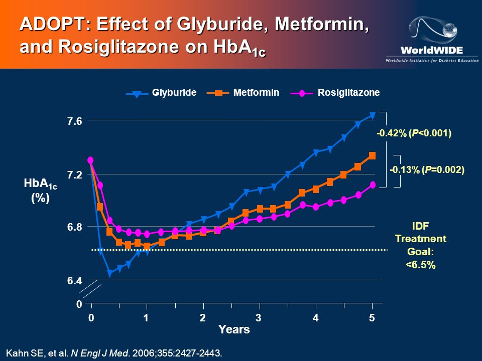 Kahn SE, et al. N Engl J Med. 2006;355:2427-2443. ADOPT: Effect of Glyburide, Metformin, and Rosiglitazone on HbA 1c HbA 1c (%) Years IDF Treatment Go