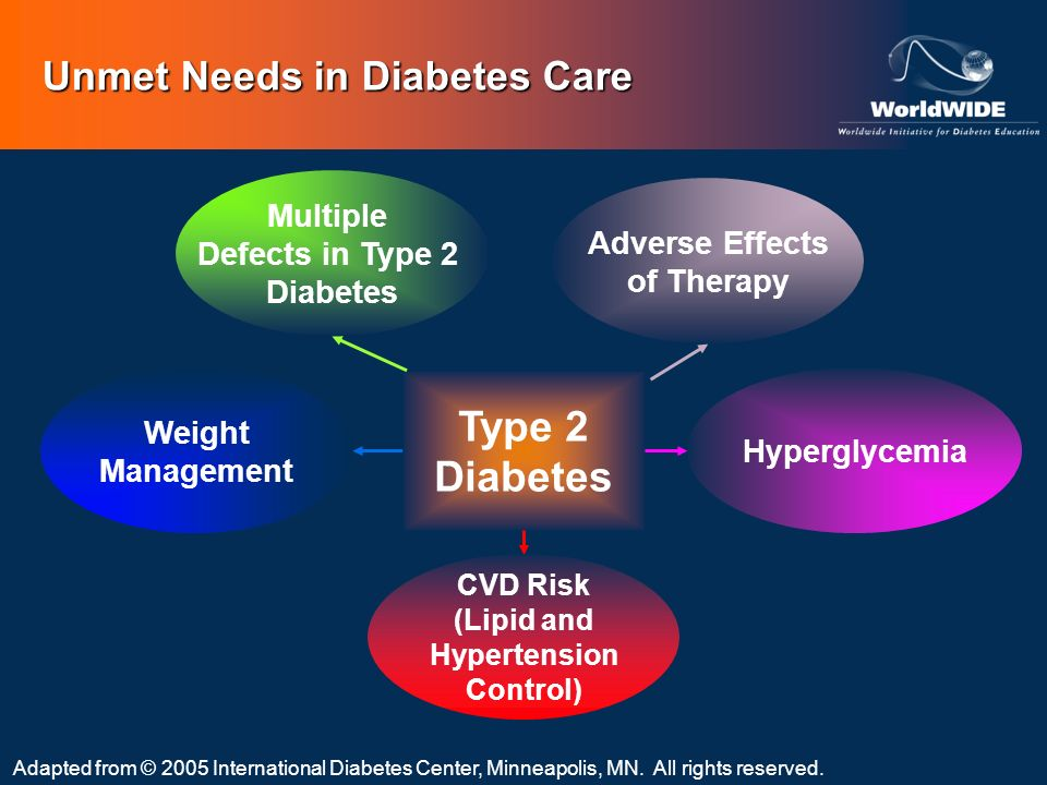 Adapted from © 2005 International Diabetes Center, Minneapolis, MN. All rights reserved. Weight Management Type 2 Diabetes Multiple Defects in Type 2