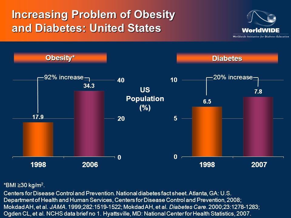 Increasing Problem of Obesity and Diabetes: Mexico ObesityDiabetes Mexican Population (%) Aguilar-Salinas CA, et al.