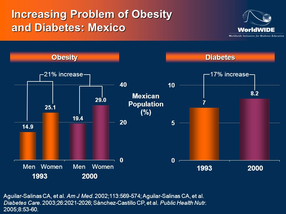 19911999-2000 Men Women 10 5 0 169% increase Increasing Problem of Obesity and Diabetes: China Obesity*Diabetes Chinese Population (%) *Asian-specific obesity cut-point: BMI 28 kg/m 2.