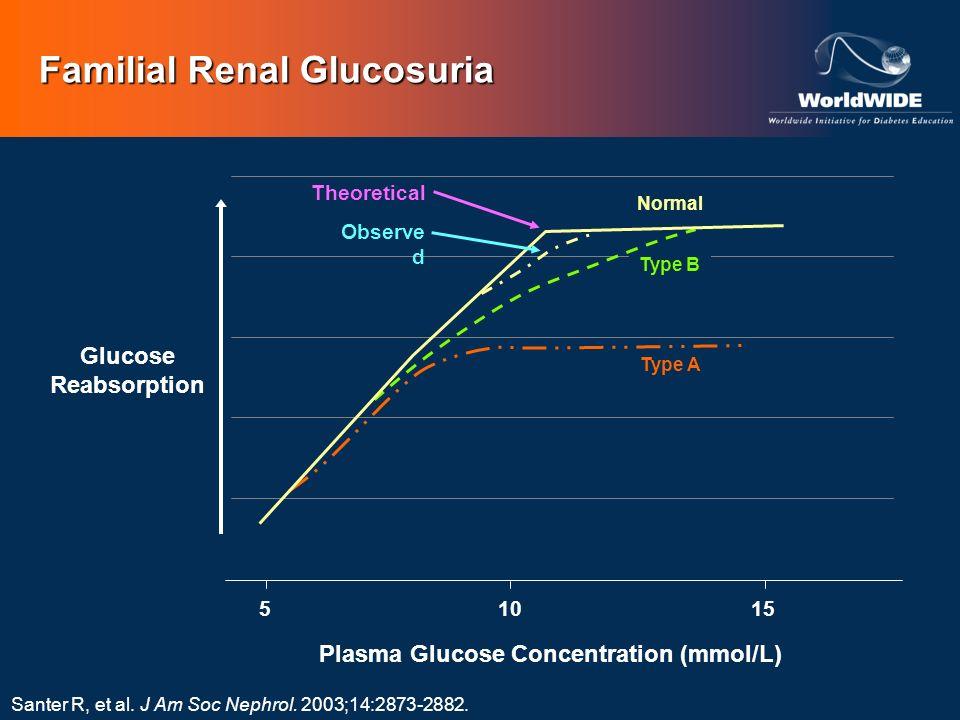 Familial Renal Glucosuria Santer R, et al. J Am Soc Nephrol. 2003;14:2873-2882. Plasma Glucose Concentration (mmol/L) 155 Glucose Reabsorption 10 Type