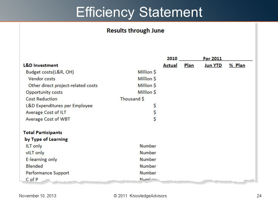 Efficiency Statement November 10, 201324© 2011 KnowledgeAdvisors