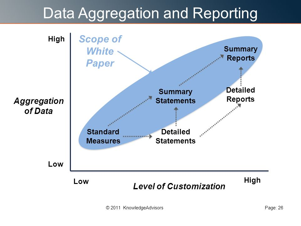 Data Aggregation and Reporting Page: 26© 2011 KnowledgeAdvisors Standard Measures Low Aggregation of Data Level of Customization Low High Summary Statements Summary Reports Detailed Statements Detailed Reports Scope of White Paper High