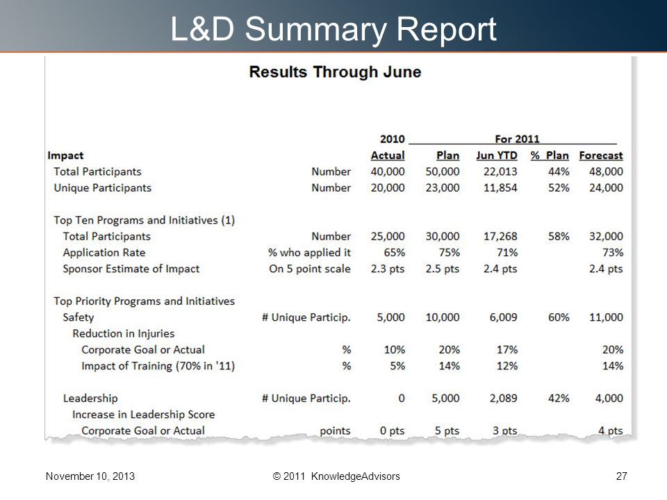 L&D Summary Report November 10, 201327© 2011 KnowledgeAdvisors