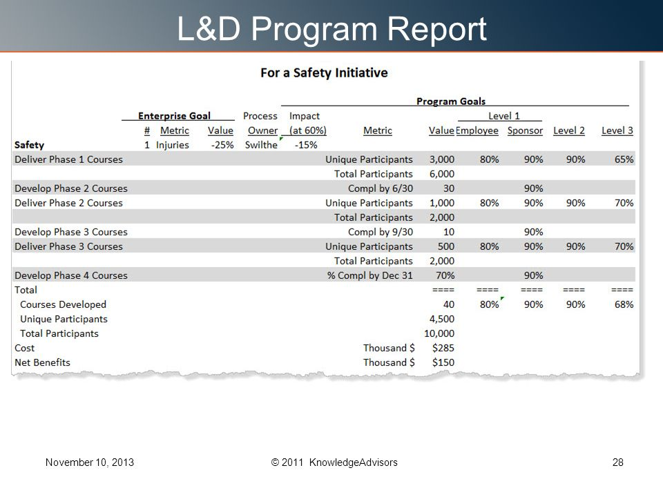 L&D Program Report November 10, 201328© 2011 KnowledgeAdvisors