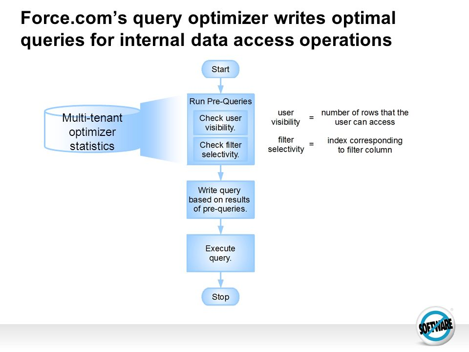 Force.coms query optimizer writes optimal queries for internal data access operations Multi-tenant optimizer statistics