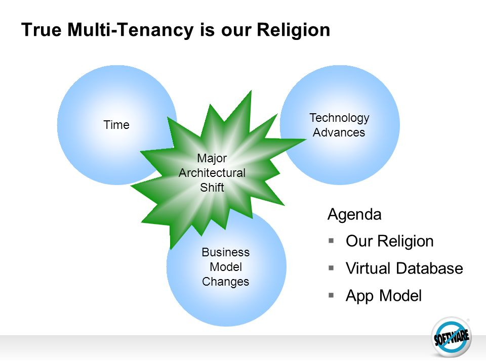 True Multi-Tenancy is our Religion Time Technology Advances Business Model Changes Major Architectural Shift Agenda Our Religion Virtual Database App